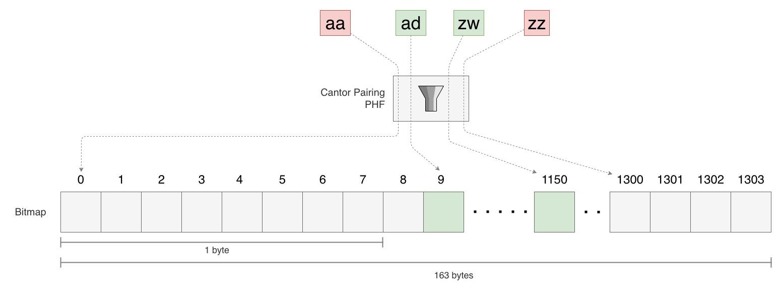 Using bitmap instead of byte array